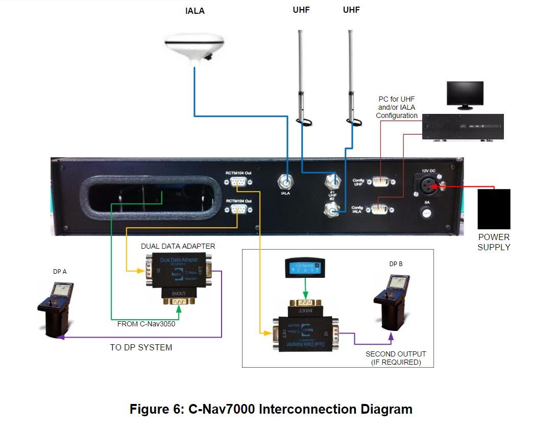 C-Nav7000 Interconnection Diagram