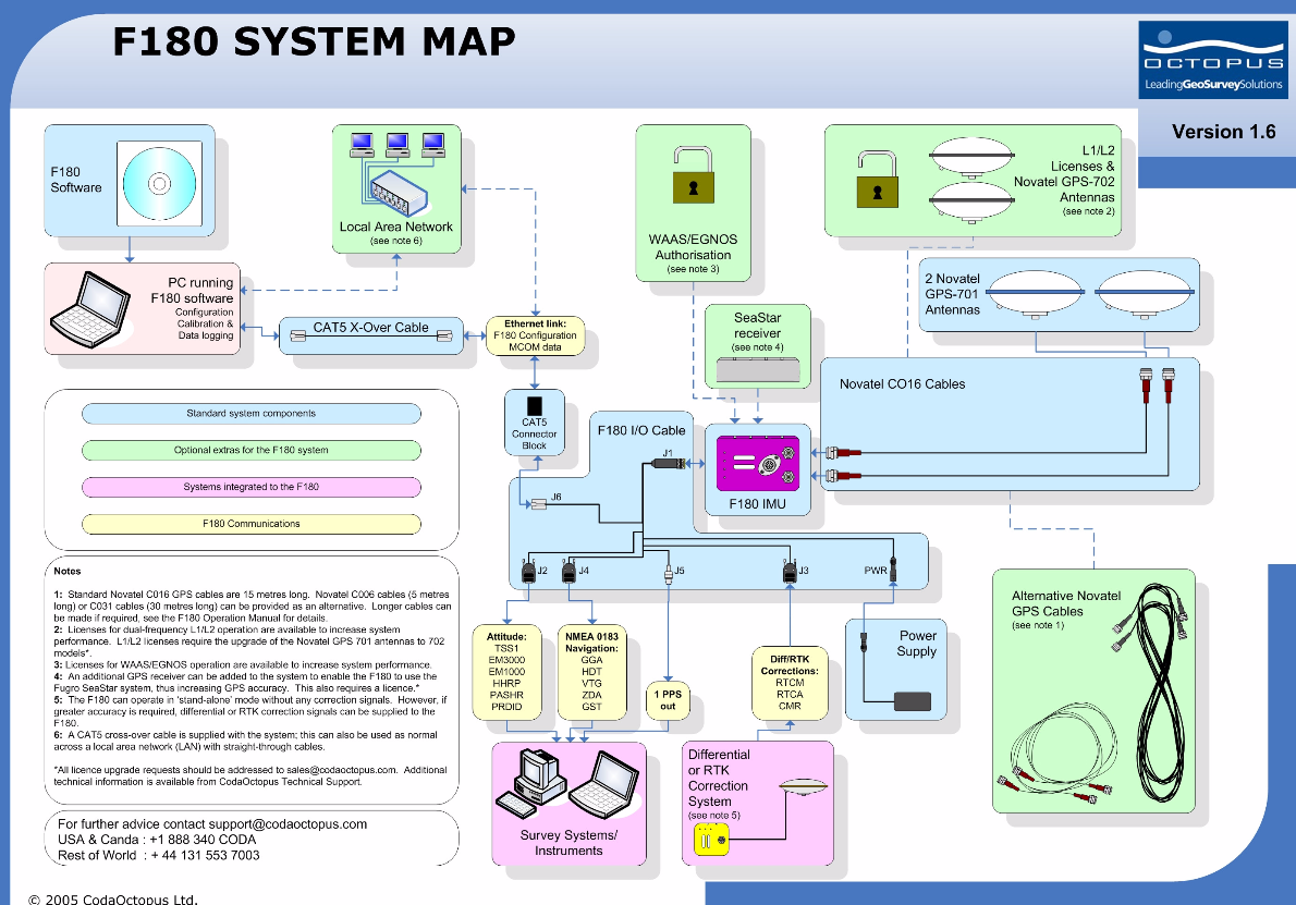 CodaOctopus F180 System Map